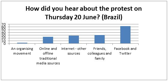 Ibopes survey of participants in protests in seven cities in Brazil