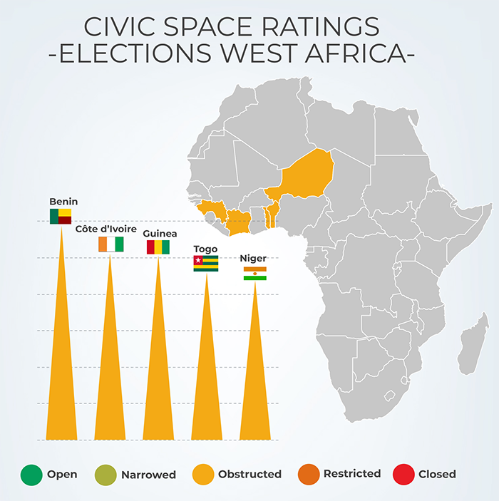 Civil and political rights are backsliding in West Africa ahead of elections