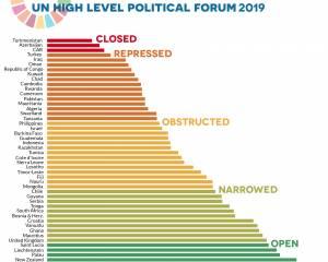 Il ne peut y avoir de développement durable sans respect des droits humains