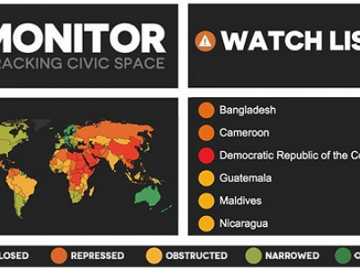 Six countries added to watchlist of countries where civic freedoms are under serious threat