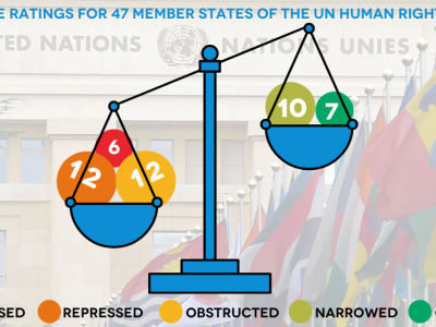 Advocacy priorities at 47th Session of UN Human Rights Council